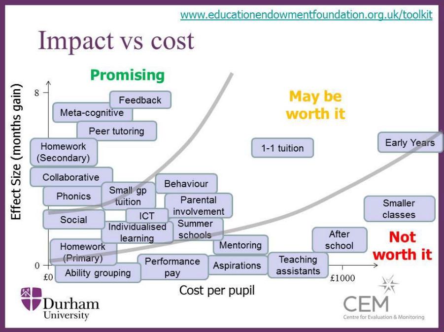 Impact v cost