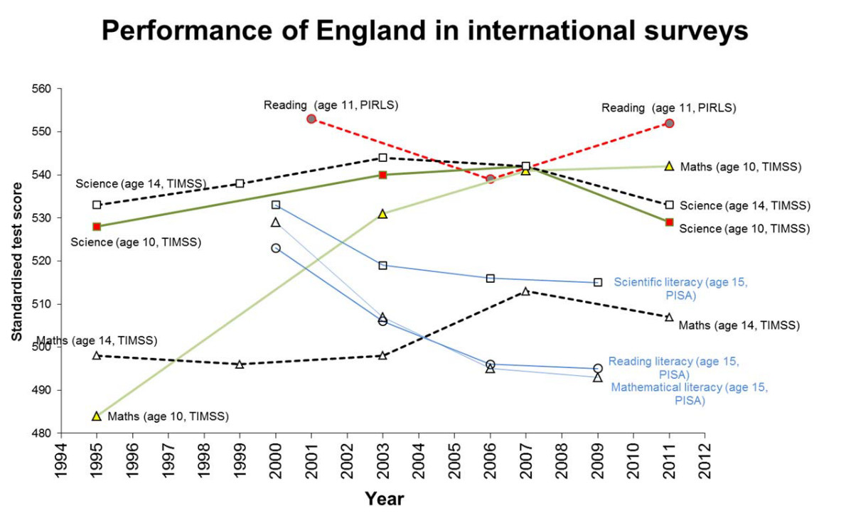 Performance of England
